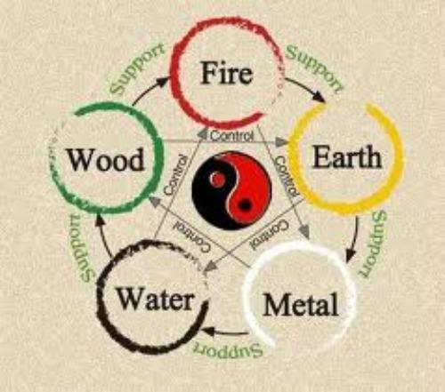 Zodiac Elements Chinese